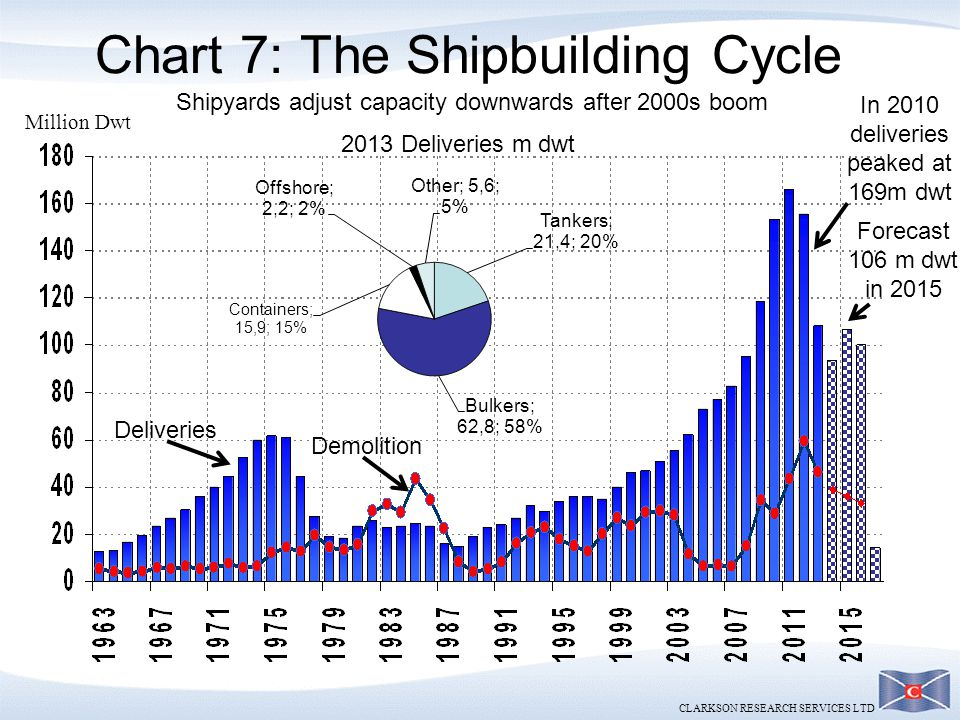 CLARKSON RESEARCH SERVICES LTD Chart 7: The Shipbuilding Cycle Million Dwt Shipyards adjust capacity downwards after 2000s boom Deliveries In 2010 del