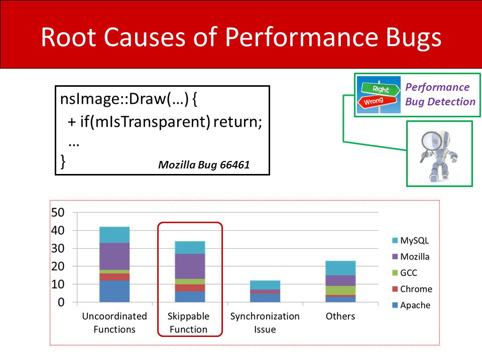 Root Causes of Performance Bugs Performance Bug Detection nsImage::Draw(…) { … } Mozilla Bug 66461 + if(mIsTransparent) return;