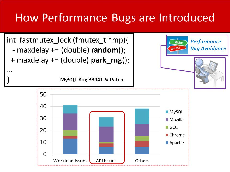 How Performance Bugs are Introduced Performance Bug Avoidance int fastmutex_lock (fmutex_t *mp){ - maxdelay += (double) random(); + maxdelay += (doubl