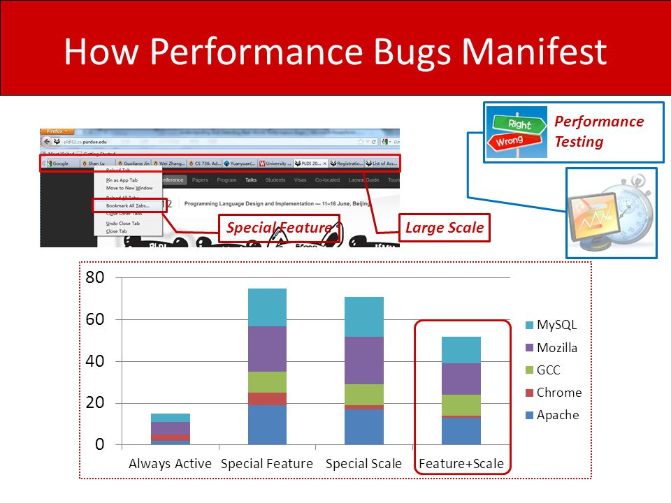 How Performance Bugs Manifest Performance Testing Special Feature Large Scale