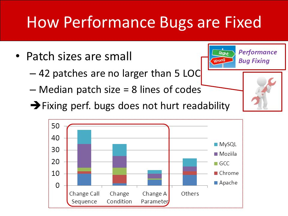 How Performance Bugs are Fixed Performance Bug Fixing Patch sizes are small – 42 patches are no larger than 5 LOC – Median patch size = 8 lines of cod