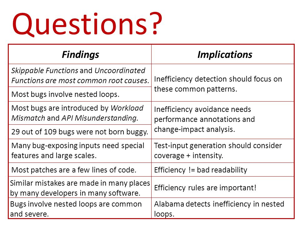 Questions? FindingsImplications Skippable Functions and Uncoordinated Functions are most common root causes. Inefficiency detection should focus on th