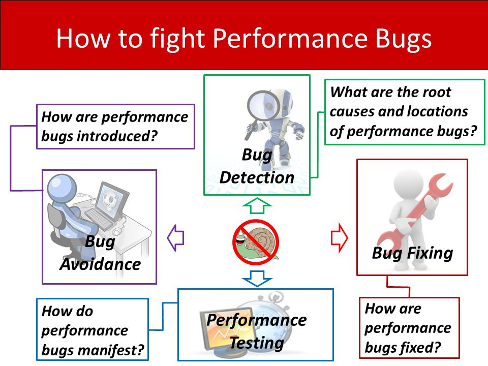 Root Causes of Performance Bugs Performance Bug Detection Implication: Future bug detection research should focus on these common root causes.