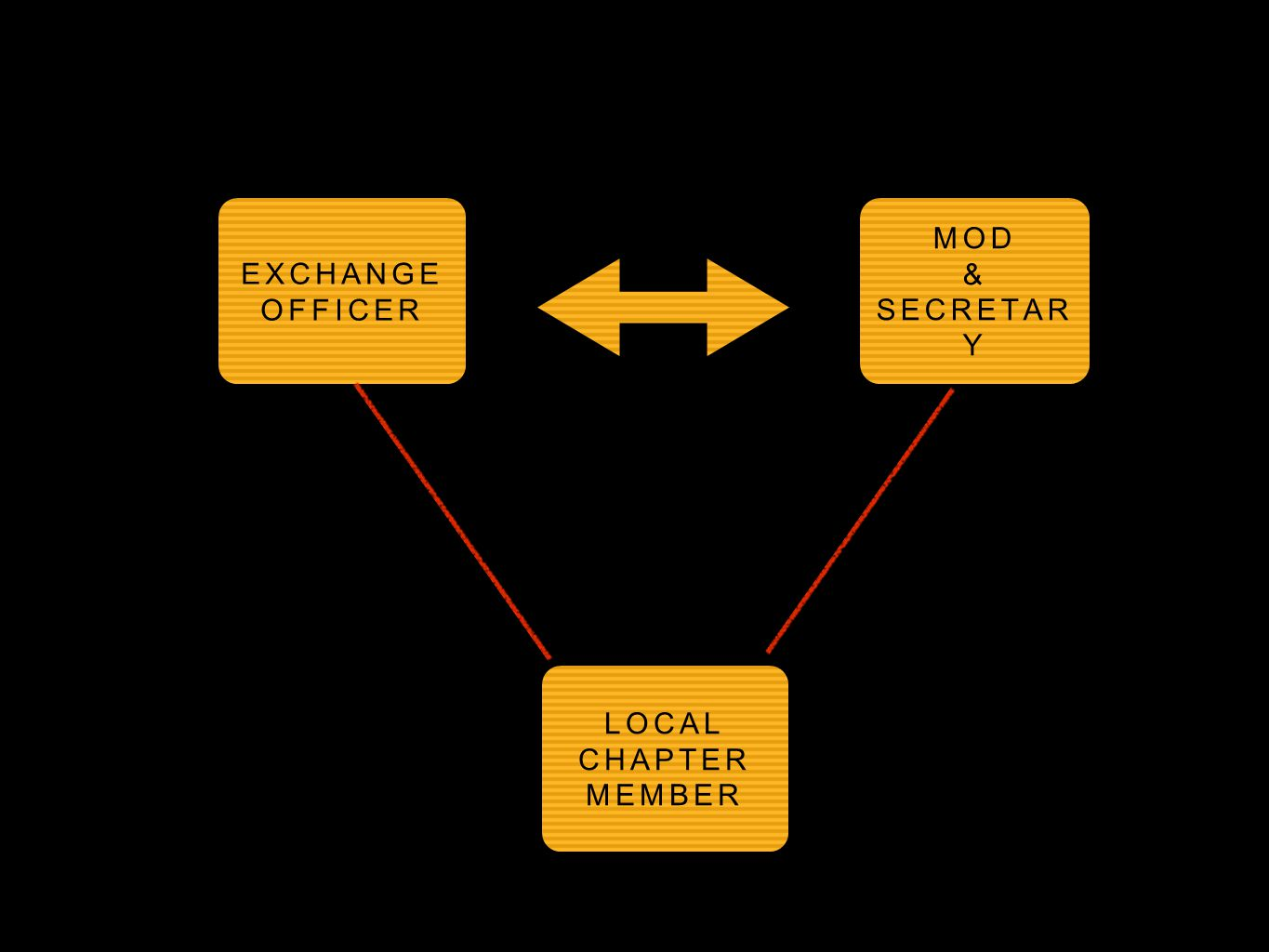 EXCHANGE OFFICER LOCAL CHAPTER MEMBER MOD & SECRETAR Y