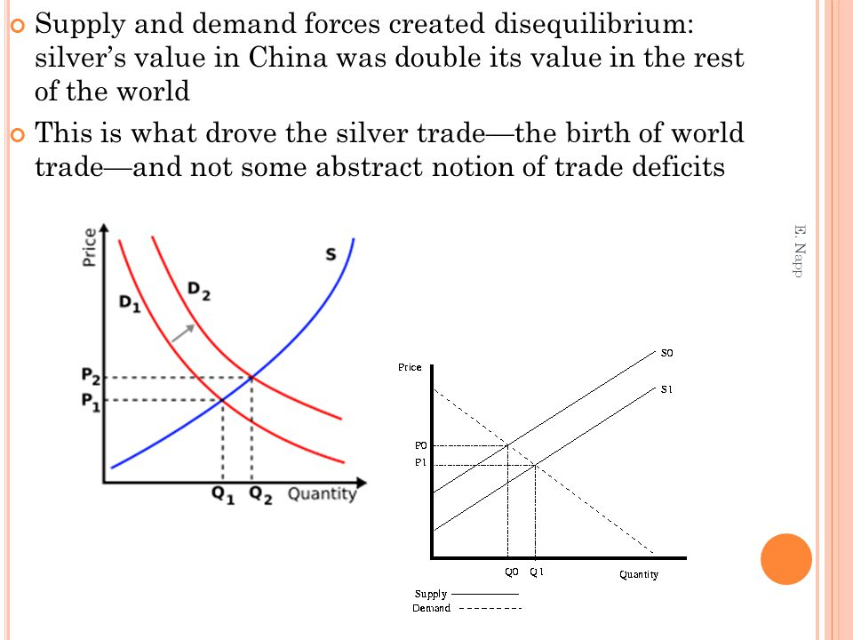Supply and demand forces created disequilibrium: silver's value in China was double its value in the rest of the world This is what drove the silver t