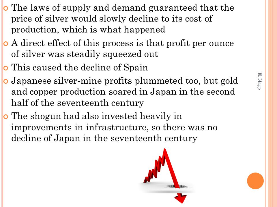 The laws of supply and demand guaranteed that the price of silver would slowly decline to its cost of production, which is what happened A direct effect of this process is that profit per ounce of silver was steadily squeezed out This caused the decline of Spain Japanese silver-mine profits plummeted too, but gold and copper production soared in Japan in the second half of the seventeenth century The shogun had also invested heavily in improvements in infrastructure, so there was no decline of Japan in the seventeenth century E.