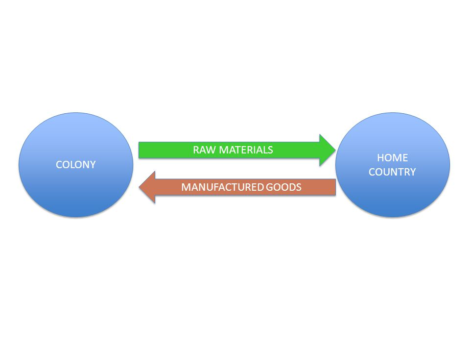 COLONY HOME COUNTRY RAW MATERIALS MANUFACTURED GOODS