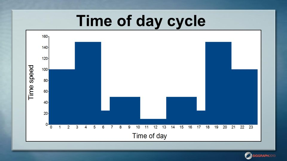 Time of day cycle
