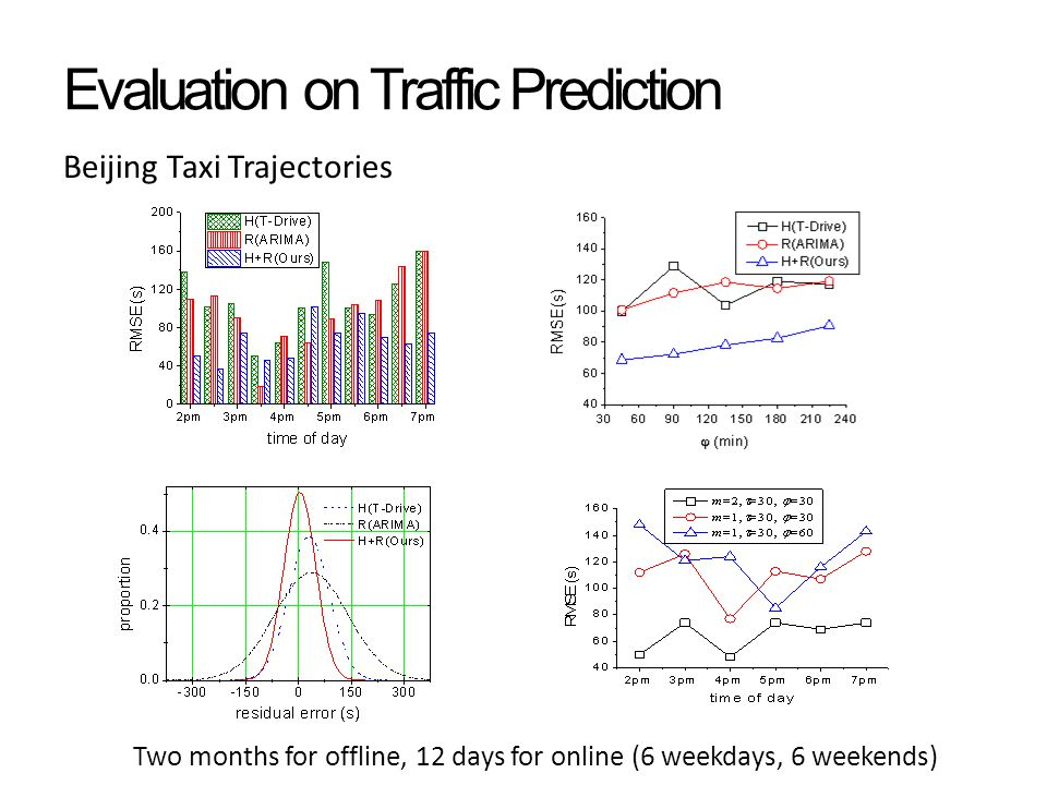 Evaluation on Traffic Prediction Beijing Taxi Trajectories Two months for offline, 12 days for online (6 weekdays, 6 weekends)