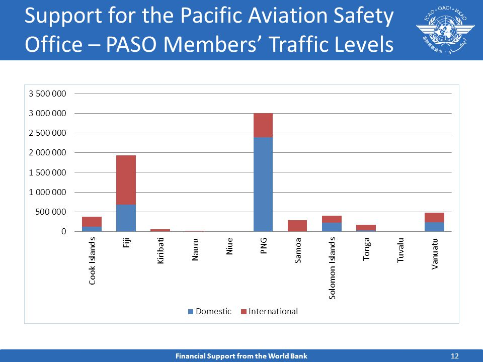 12 Support for the Pacific Aviation Safety Office – PASO Members' Traffic Levels Financial Support from the World Bank