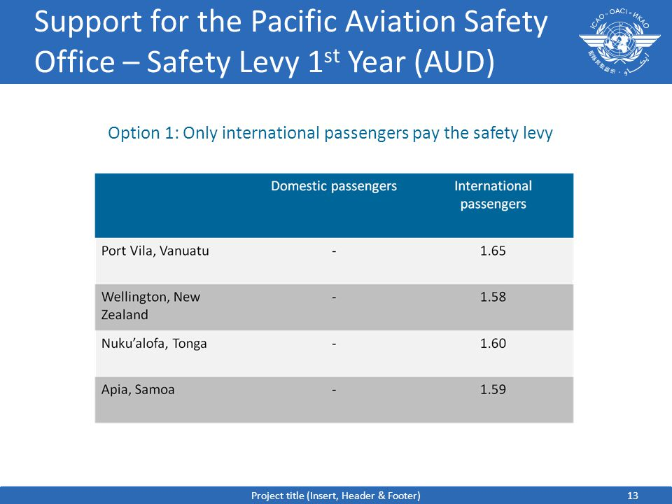 13 Support for the Pacific Aviation Safety Office – Safety Levy 1 st Year (AUD) Project title (Insert, Header & Footer) Option 1: Only international passengers pay the safety levy