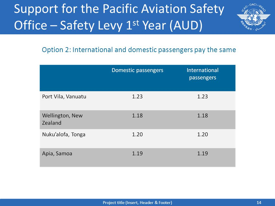 14 Support for the Pacific Aviation Safety Office – Safety Levy 1 st Year (AUD) Project title (Insert, Header & Footer) Option 2: International and domestic passengers pay the same