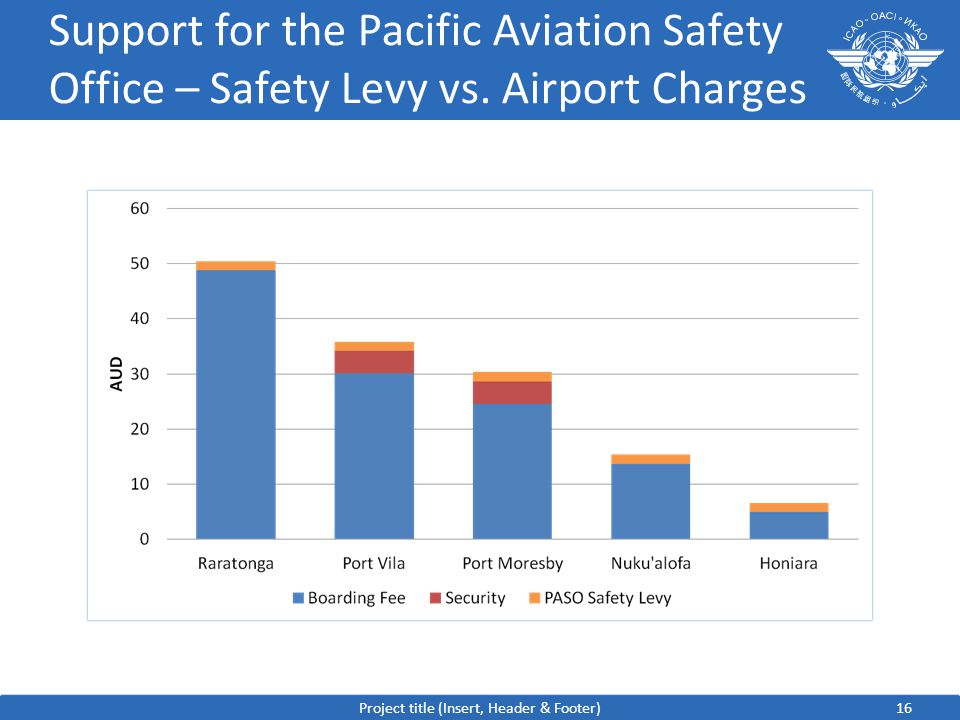 16 Support for the Pacific Aviation Safety Office – Safety Levy vs.
