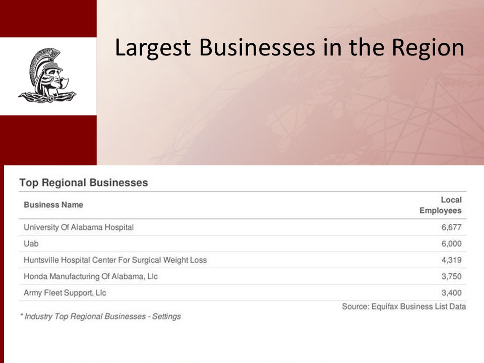 Largest Businesses in the Region