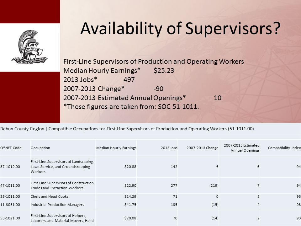 Availability of Supervisors.