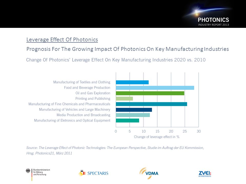 Leverage Effect Of Photonics Prognosis For The Growing Impact Of Photonics On Key Manufacturing Industries