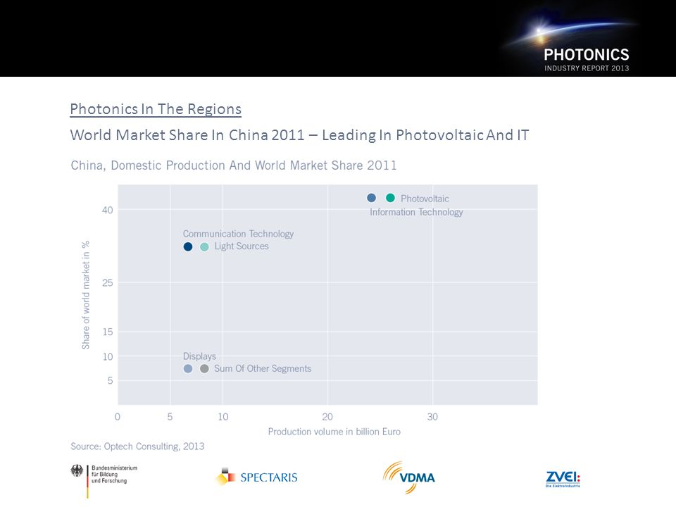 Photonics In The Regions World Market Share In China 2011 – Leading In Photovoltaic And IT