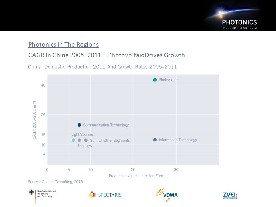 Photonics In The Regions CAGR In China 2005–2011 – Photovoltaic Drives Growth