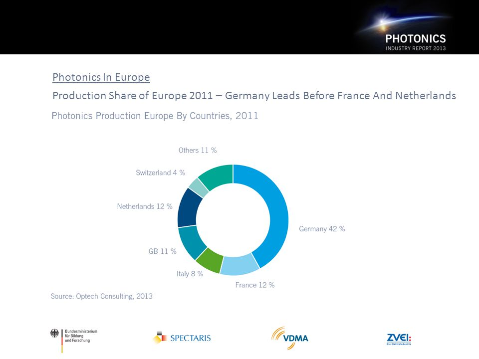 Photonics In Europe Production Share of Europe 2011 – Germany Leads Before France And Netherlands