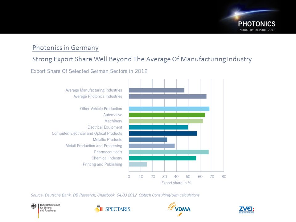 Photonics in Germany Strong Export Share Well Beyond The Average Of Manufacturing Industry