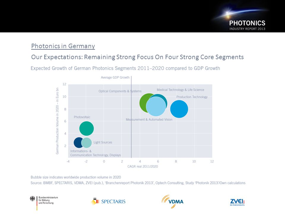 Photonics in Germany Our Expectations: Remaining Strong Focus On Four Strong Core Segments