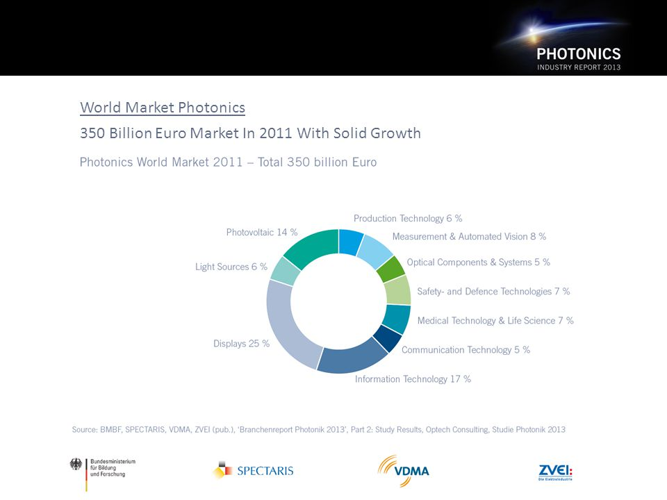World Market Photonics 350 Billion Euro Market In 2011 With Solid Growth