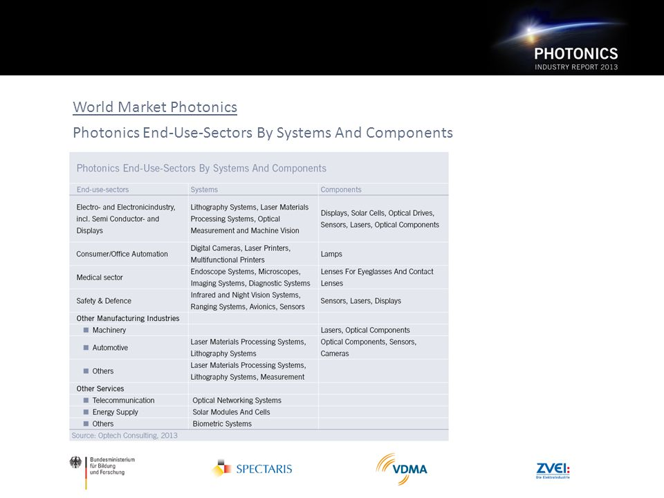 World Market Photonics Photonics End-Use-Sectors By Systems And Components