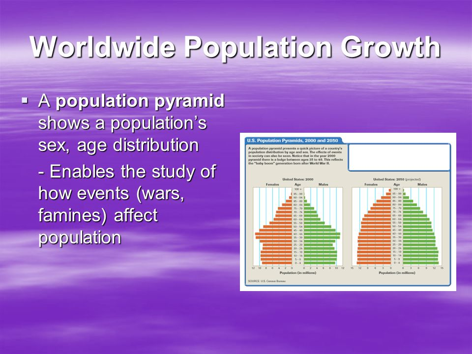 Worldwide Population Growth  A population pyramid shows a population's sex, age distribution - Enables the study of how events (wars, famines) affect