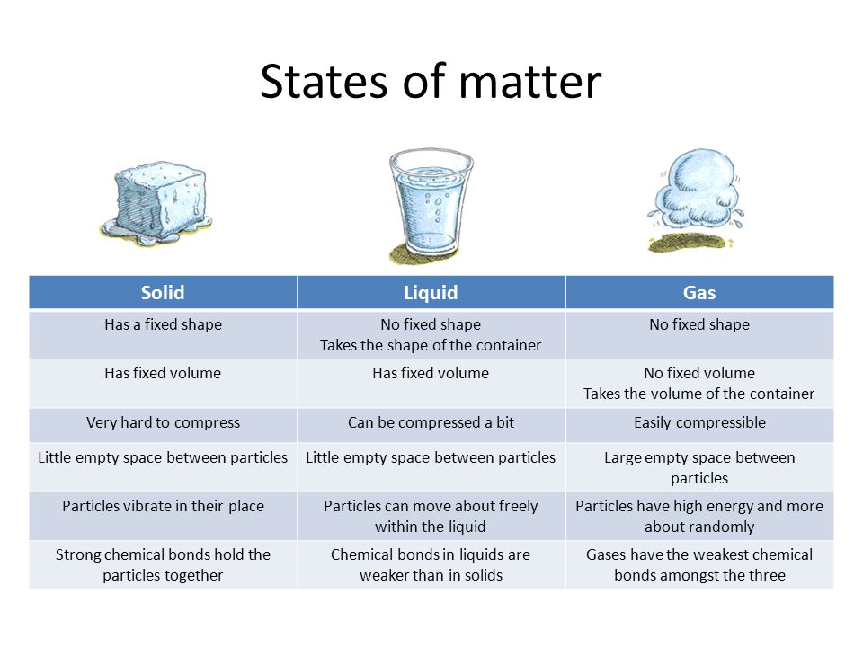 States of matter SolidLiquidGas Has a fixed shapeNo fixed shape Takes the shape of the container No fixed shape Has fixed volume No fixed volume Takes