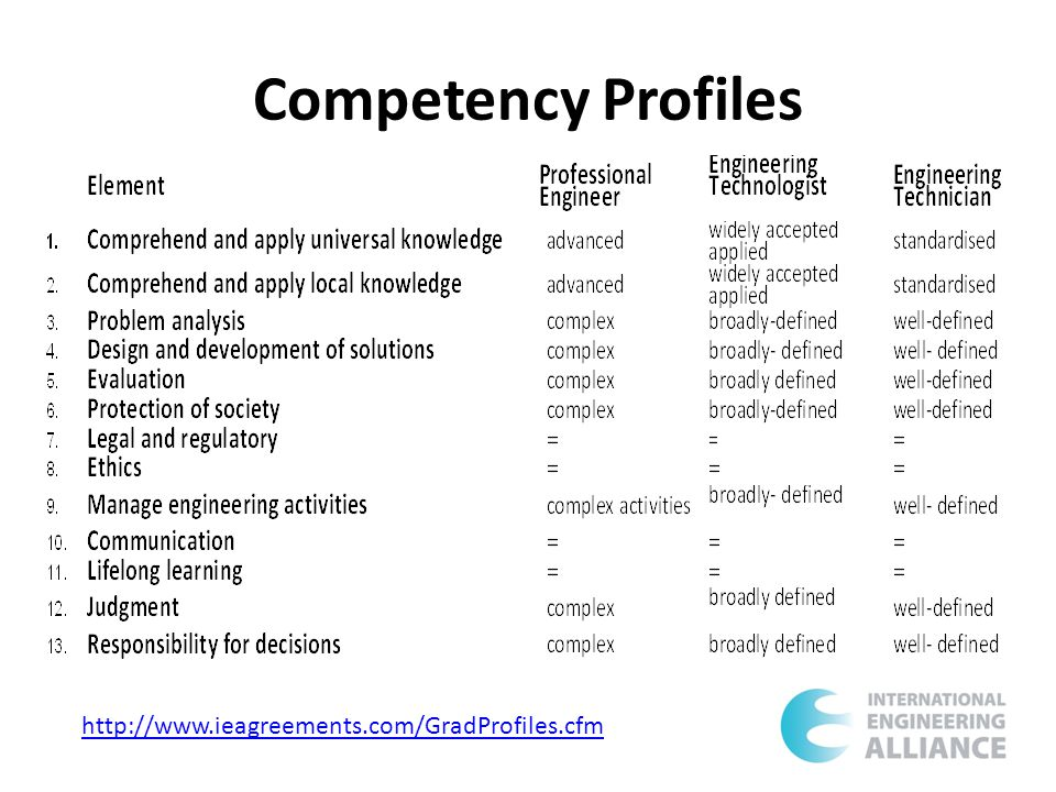 Competency Profiles http://www.ieagreements.com/GradProfiles.cfm