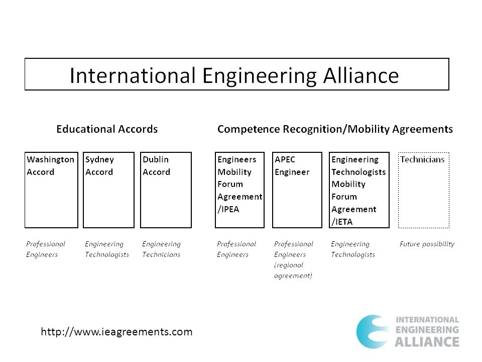 Features of the IEA Approach Outcome focussed Not all elements are of equal weighting Much engineering by technologists and technicians Self discipline and self regulation by peers Some aspects of accreditation are outside the elements eg robustness or security of outcomes, staffing, facilities, finance etc