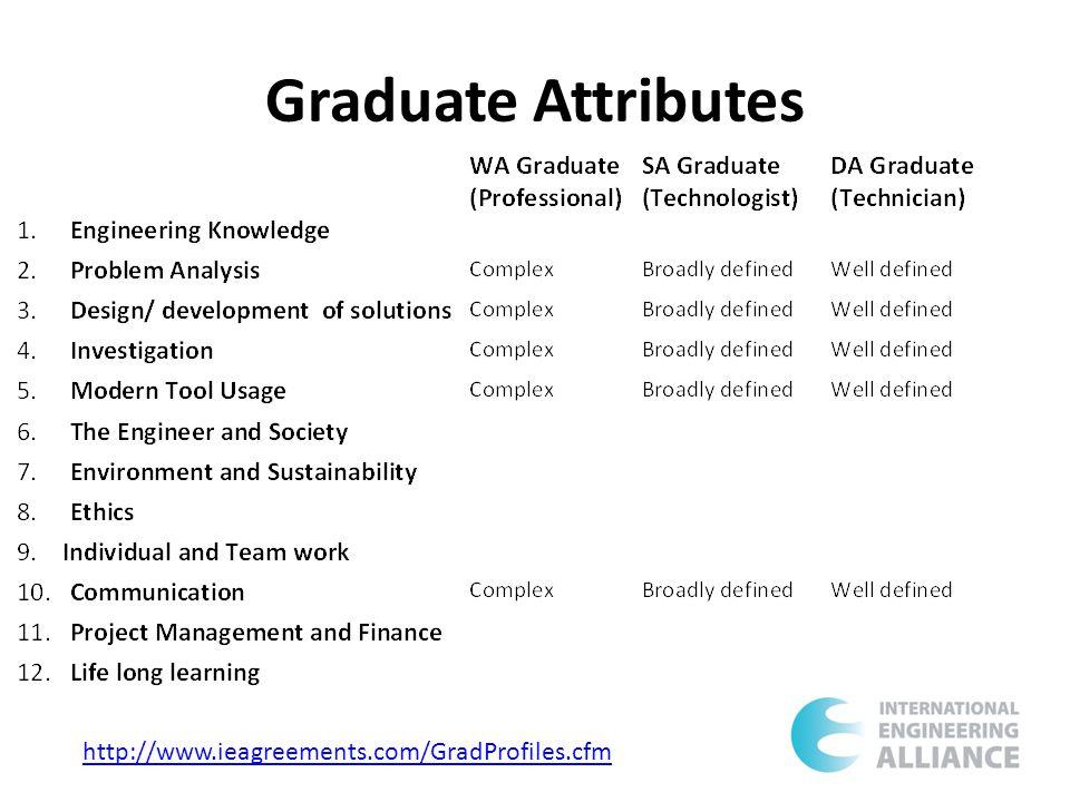 Graduate Attributes http://www.ieagreements.com/GradProfiles.cfm