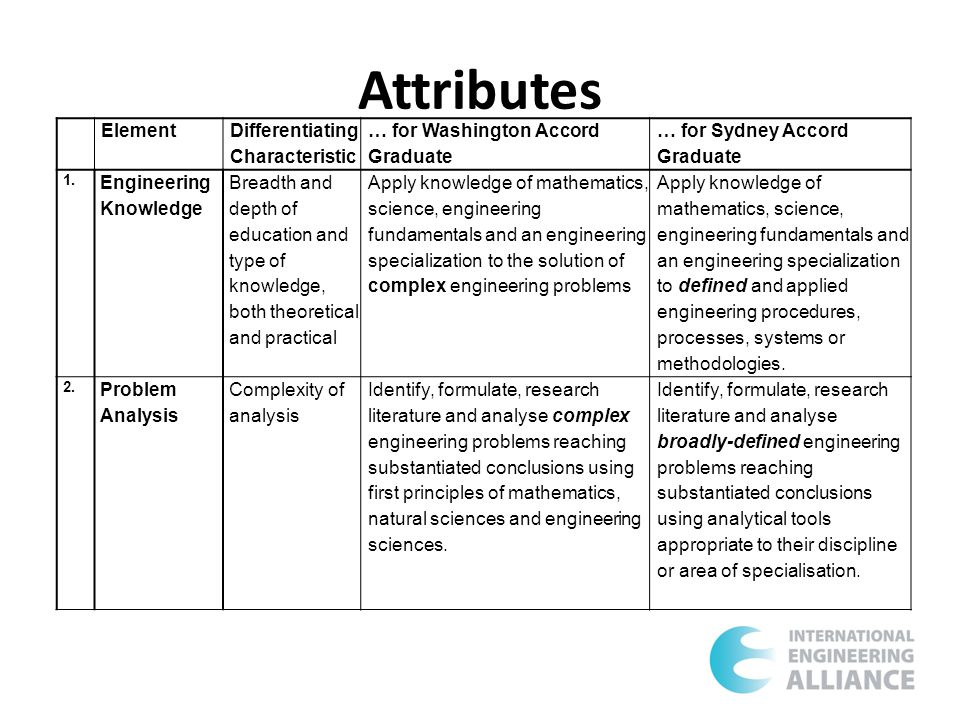 Attributes Element Differentiating Characteristic … for Washington Accord Graduate … for Sydney Accord Graduate 1.