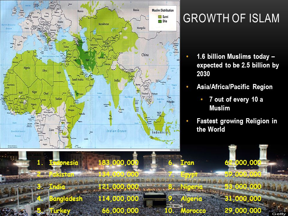 GROWTH OF ISLAM 1.6 billion Muslims today – expected to be 2.5 billion by 2030 Asia/Africa/Pacific Region 7 out of every 10 a Muslim Fastest growing Religion in the World 1.Indonesia183,000,0006.Iran62,000,000 2.Pakistan134,000,0007.Egypt59,000,000 3.India121,000,0008.Nigeria53,000,000 4.Bangladesh114,000,0009.Algeria31,000,000 5.Turkey66,000,00010.Morocco29,000,000