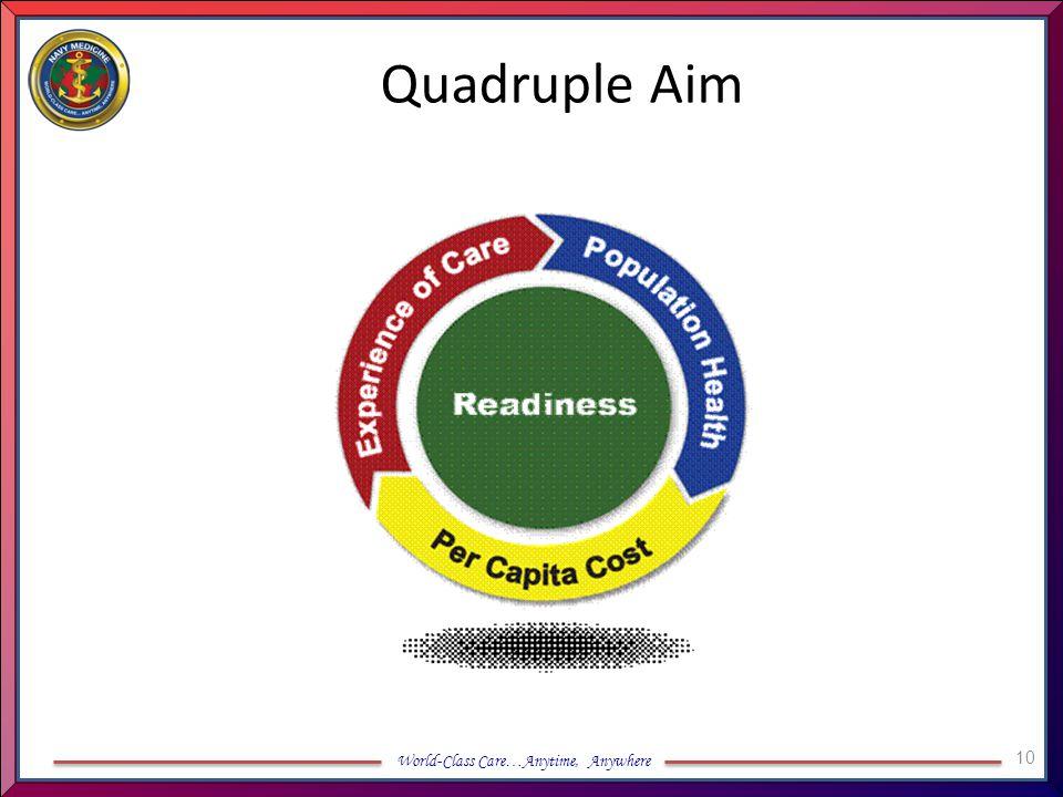 World-Class Care…Anytime, Anywhere Quadruple Aim 10