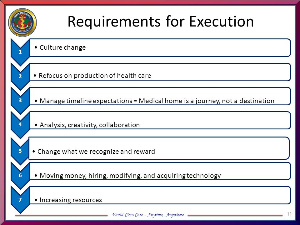 World-Class Care…Anytime, Anywhere Requirements for Execution 1 Culture change 2 Refocus on production of health care 3 Manage timeline expectations =