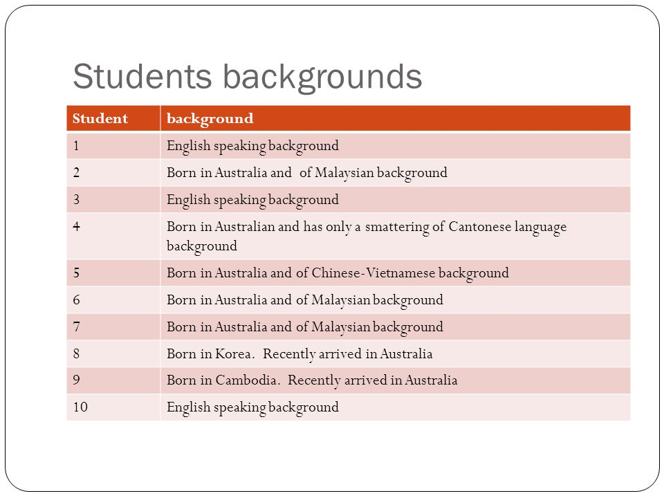 Students backgrounds Studentbackground 1English speaking background 2Born in Australia and of Malaysian background 3English speaking background 4Born in Australian and has only a smattering of Cantonese language background 5Born in Australia and of Chinese-Vietnamese background 6Born in Australia and of Malaysian background 7 8Born in Korea.