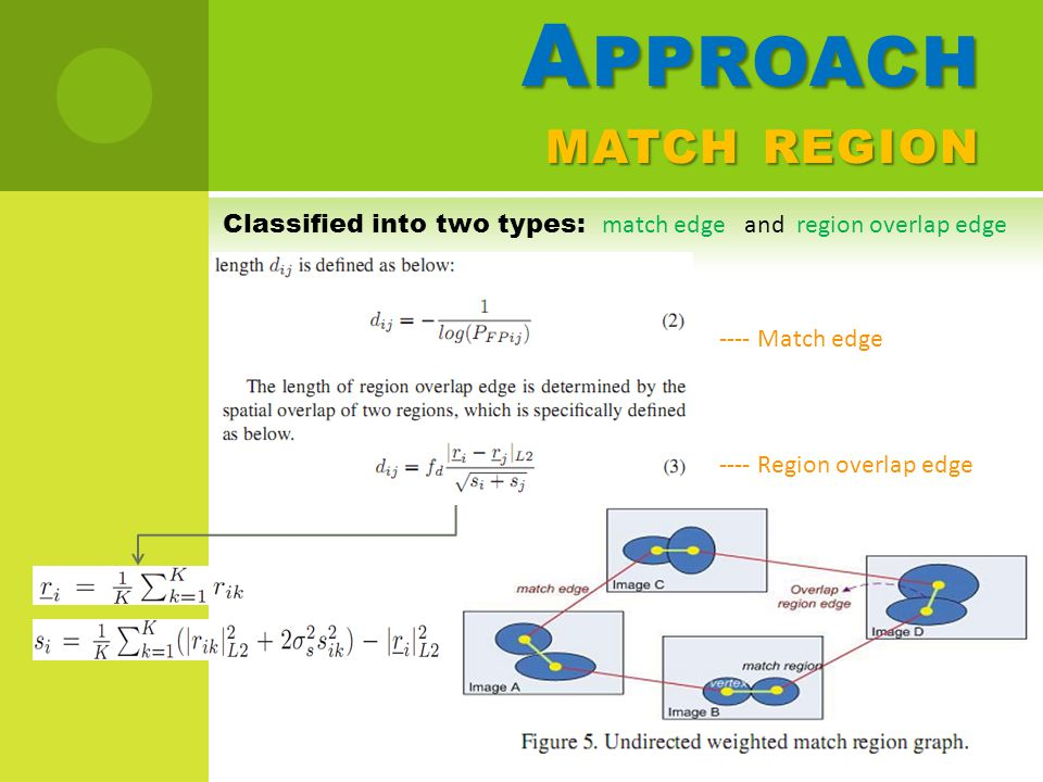 A PPROACH MATCH REGION Classified into two types: match edge and region overlap edge ---- Match edge ---- Region overlap edge