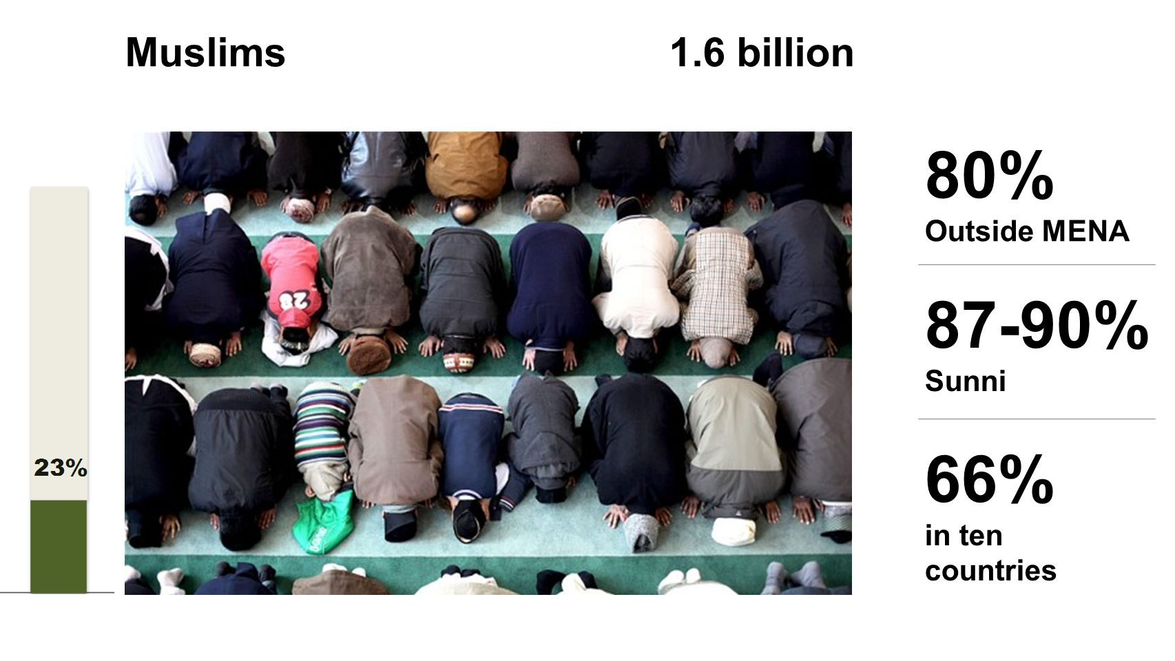 80% Outside MENA 66% in ten countries 87-90% Sunni Muslims 1.6 billion