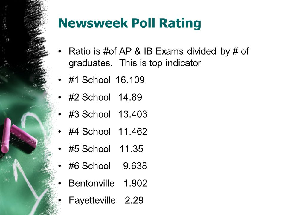 Newsweek Poll Rating Ratio is #of AP & IB Exams divided by # of graduates.