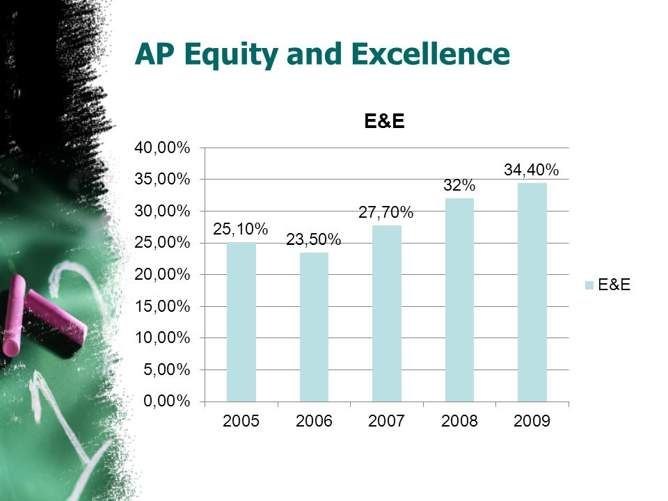 AP Equity and Excellence