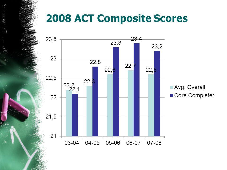 2008 ACT Composite Scores