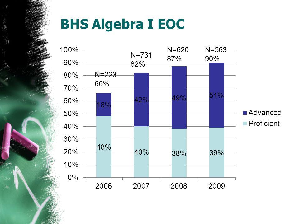 BHS Algebra I EOC