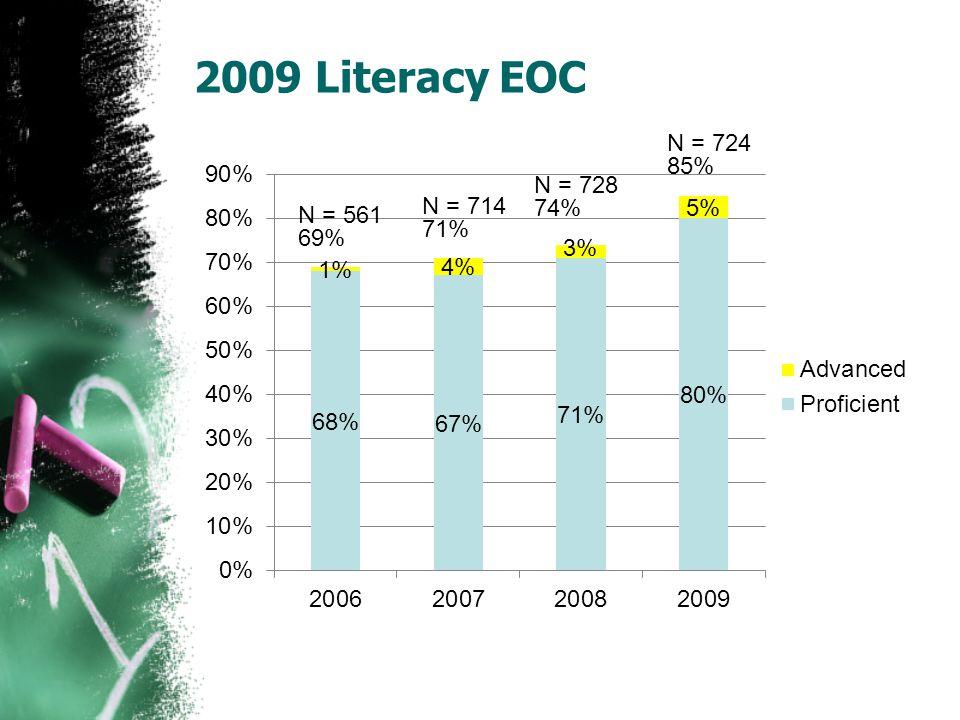 2009 Literacy EOC N = 561 69% N = 714 71% N = 728 74% N = 724 85%