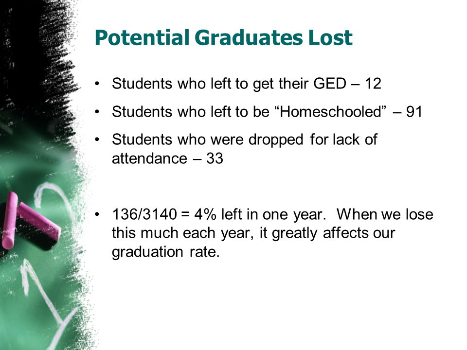 Potential Graduates Lost Students who left to get their GED – 12 Students who left to be Homeschooled – 91 Students who were dropped for lack of attendance – 33 136/3140 = 4% left in one year.