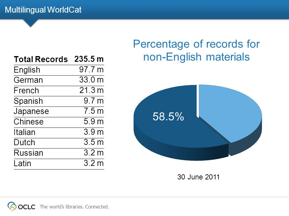 The world's libraries. Connected. 30 June 2011 58.5% Total Records English German French Spanish Japanese Chinese Italian Dutch Russian Latin 235.5 m