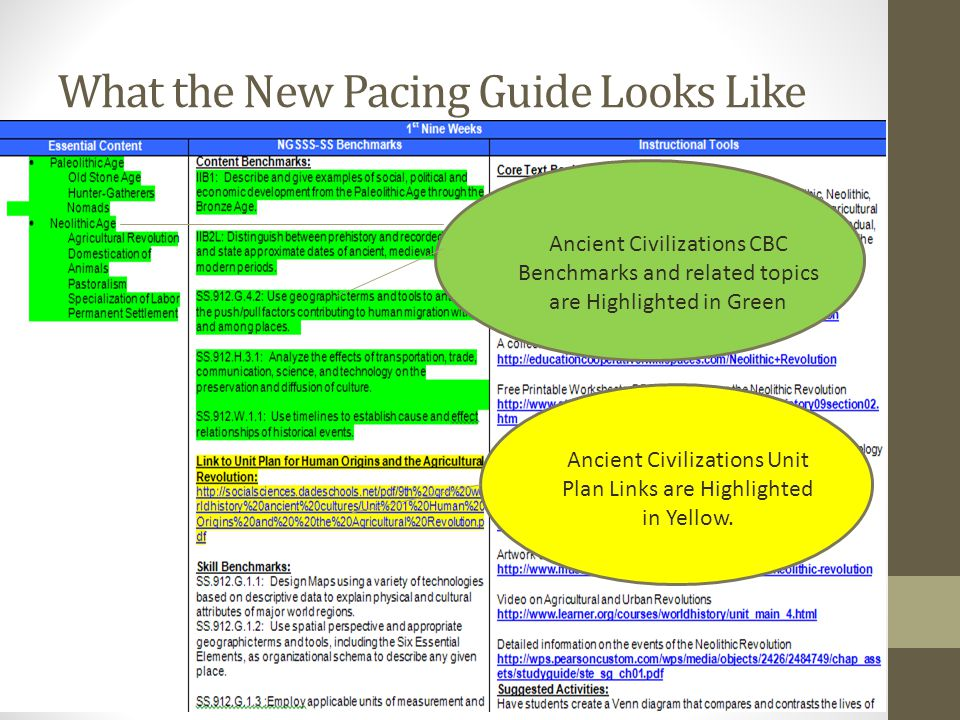 Beginning with Topic 6- 1 st Nine Weeks: Pacing Guide Resumes with Full Implementation NGSSS-SS Beginning with Topic 6- Byzantium and Eastern European Empires- NO CBC Benchmarks/ONLY NGSSS-SS