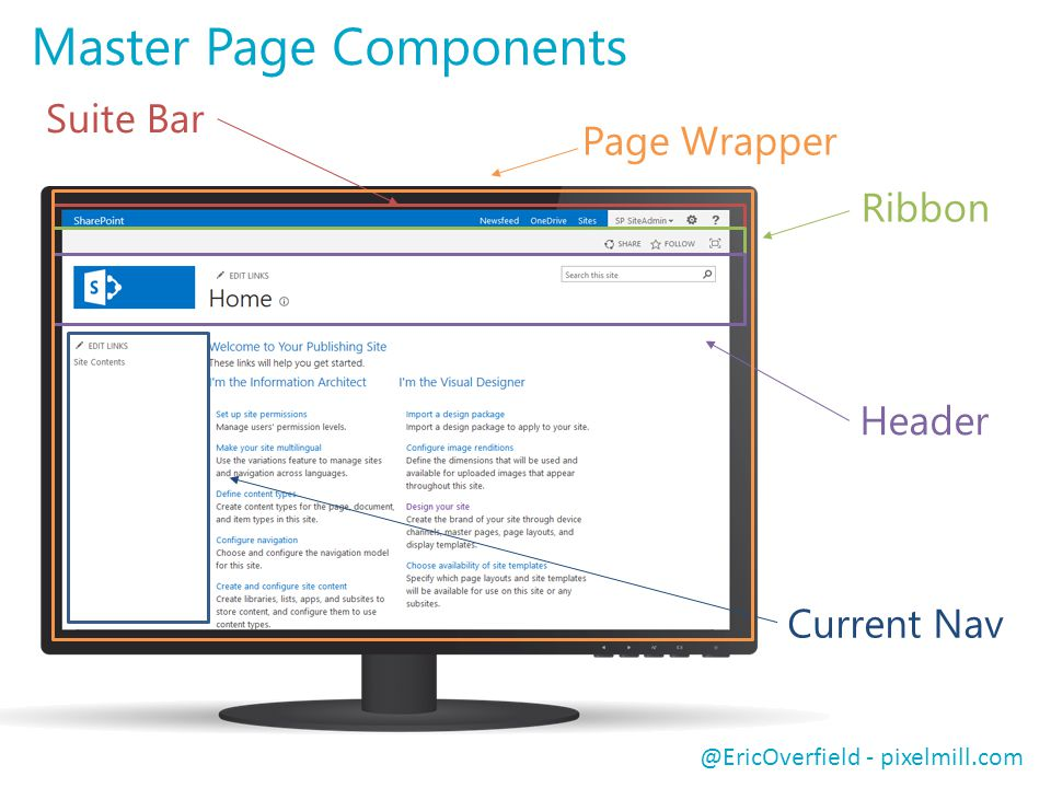 @EricOverfield - pixelmill.com Suite Bar Ribbon Header Current Nav Master Page Components Page Wrapper
