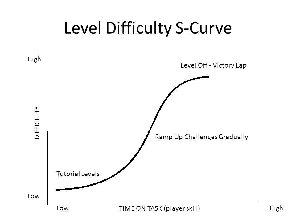 Level Difficulty S-Curve Tutorial Levels Ramp Up Challenges Gradually Level Off - Victory Lap DIFFICULTY TIME ON TASK (player skill) Low High Low