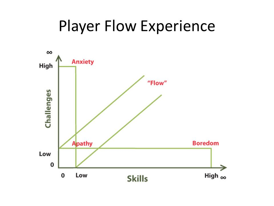 Player Flow Experience